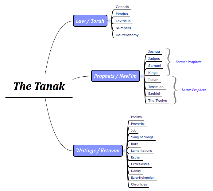 The Tanak